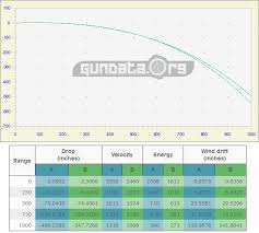 6 8 Spc Ballistics Chart 6 5 Grendel Vs 6 8 Spc A Different Perspective Abes Gun Cave