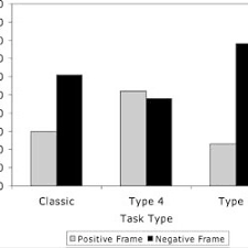 Types of picture framing Truss Types Proportion Of Risky Choices For Different Task Types In Different Framing Conditions Researchgate Proportion Of Risky Choices For Different Task Types In Different
