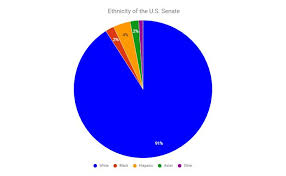 makeup map 4k wallpapers the u s senate center for youth political parion ethnicity of the u s senate cur us senate