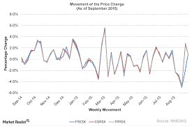 Returns And Price Movement Of 3 Real Estate Mutual Funds