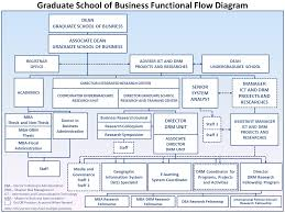 Graduate School Organizational Chart Philippine School Of Business Administration Manila The