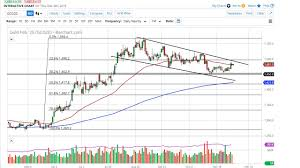 Gold Price Interactive Chart Gold Technical Analysis For December 06 2019 By Fxempire
