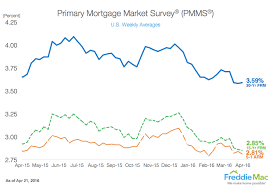 Freddie Mac Mortgage Rates Still Lowest In Recent Memory
