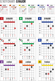 Ez Key Guitar Chord Charts Are Simple One Page Color Coded