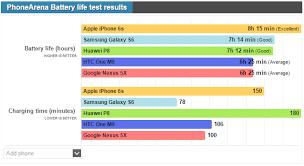 Nexus Phone Comparison Chart Nexus 5x Battery
