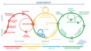 Design Thinking Chart
