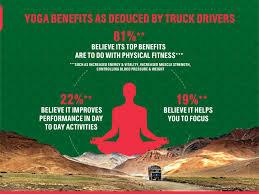 castrol india fix truckers health