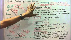 lighting schemes. Illumination Engineering Part - 10 Basic Principle Of Light Control \u0026 Types Lighting Schemes YouTube