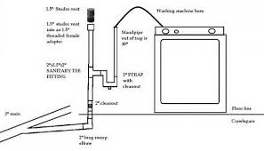 avoid washing machine gurgling with proper plumbing