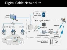 hacking cable tv networks like die hard movie how to setup a network switch and router at Digital Home Network Diagram