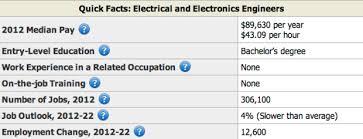 Electrical Engineer Resume Sample Resume Genius Enchanting Electrical Engineering Resume
