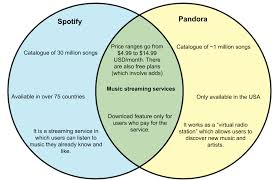 Music You Like Music I Like Venn Diagram Difference Between Pandora And Spotify Whyunlike Com