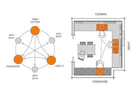 Ergonomic Kitchen Design Kitchen Ergonomics Planning Valcucine