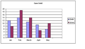 Composite Bar Chart Worksheet Quiz Worksheet Bar Graphs Study Com