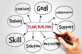 fun team building activities for work aurola enterprises team building mind map business concept presentation background