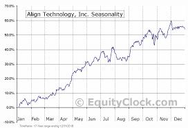 Align Technology Inc Nasd Algn Seasonal Chart Equity Clock