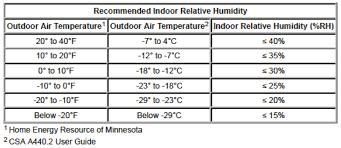 Indoor Relative Humidity Chart Window Condensation And Humidity Levels Duravu Windows Doors