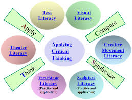 science thinking Stems   Higher Order Thinking Question Stems