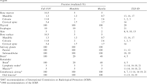 Dental Radiation Dose Chart Table Iii From Effective Radiation Dose Of Promax 3d Cone