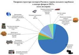 Внешняя торговля России структура и динамика Место России на  Внешняя торговля России структура и динамика