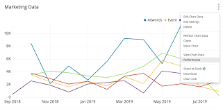 Manage Charts Chartio Documentation
