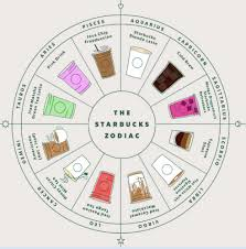 How To Find Out My Astrology Chart New Starbucks Zodiac Chart Finds The Drink To Perfectly