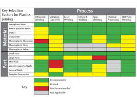 Polypropylene Compatibility Chart Plastics Joining Do You Know Your Options Mddi Online