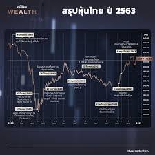 สรุปหุ้นไทยปี 63 มองแนวโน้มปี 64 - นักวิเคราะห์ลุ้น SET ยืน 1,600 จุด ชูหุ้น  'กลุ่มธนาคาร' เด่นสุด – THE STANDARD