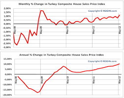 Real Estate Index Chart Reidin Com Turkey Real Estate Indices May 2012 Results