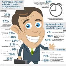 career search steps leeds school of business university of common nonverbal mistakes made at a job interview