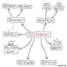 Types Of Government Chart Best Picture Of Chart Anyimage Org