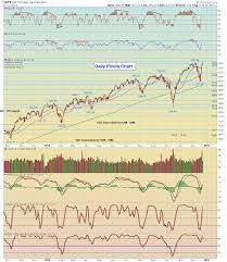 Spx Sharpcharts Workbench Stockcharts Com Trades