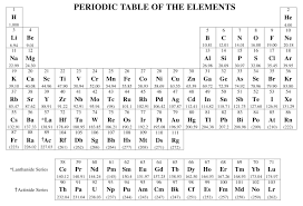 periodic table chem cb formula sheet