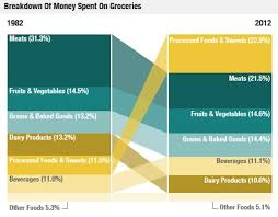 The American Diet In 1 Chart Food Policy American Diet