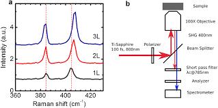 piezoelectricity of single atomic layer mos2 for energy conversion piezoelectricity of single atomic layer mos2 for energy conversion and piezotronics