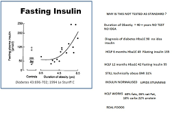 Insulin Resistance Hba1c And Time Diabetes Forum The