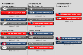 Nfl Playoff Picture 2014 Afc And Nfc Conference
