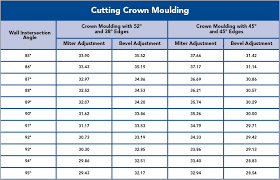 Miter Saw Crown Molding Chart Crown Molding Angle Chart New How To Cut And Install Crown