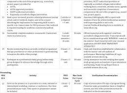 Nbcot Ceu Chart Nbcot Certification Renewal Activities Chart Pdf
