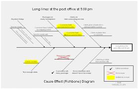 Fishbone Diagrams Ishikawa Diagrams And Cause And Effect Diagrams