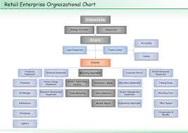 Retail Store Org Chart Retail Organizational Chart