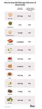 High Cholesterol Foods Chart Best Foods For Fiber Avocados And Popcorn Have More Fiber