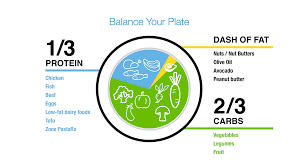 What Is The Zone Diet Learn What It Means To Be In The Zone