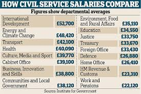 Nypd Salary Chart Foreign Aid Fat Cats Pocket Nearly Twice The Salary Of