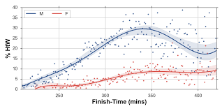 Average Walking Speed By Age Chart The Chicago Marathon 2017 Running With Data Medium