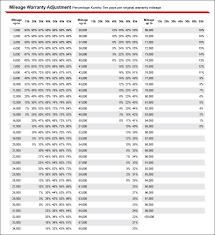 Tire Tread Percentage Chart Right Tire Wear Percentage Chart 2019