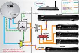 similiar dish network hopper wiring keywords dish network cable wiring diagram dish wiring manual