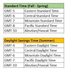 Gps Track Manager Gmt And Setting Correct Time Zone