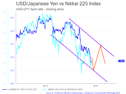 Yen Chart Live The Comovement Between Usd Yen And The Nikkei 225 Index _