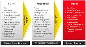 Business Risk Assessment Risk Assessment Readygov 1